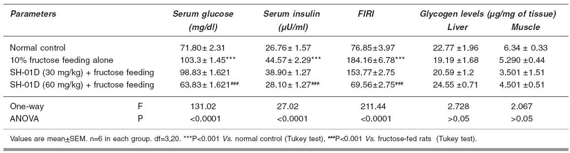 Effect of SH-01D administration (20 days) on biochemical parameters in fructose-induced insulin resistance in rats