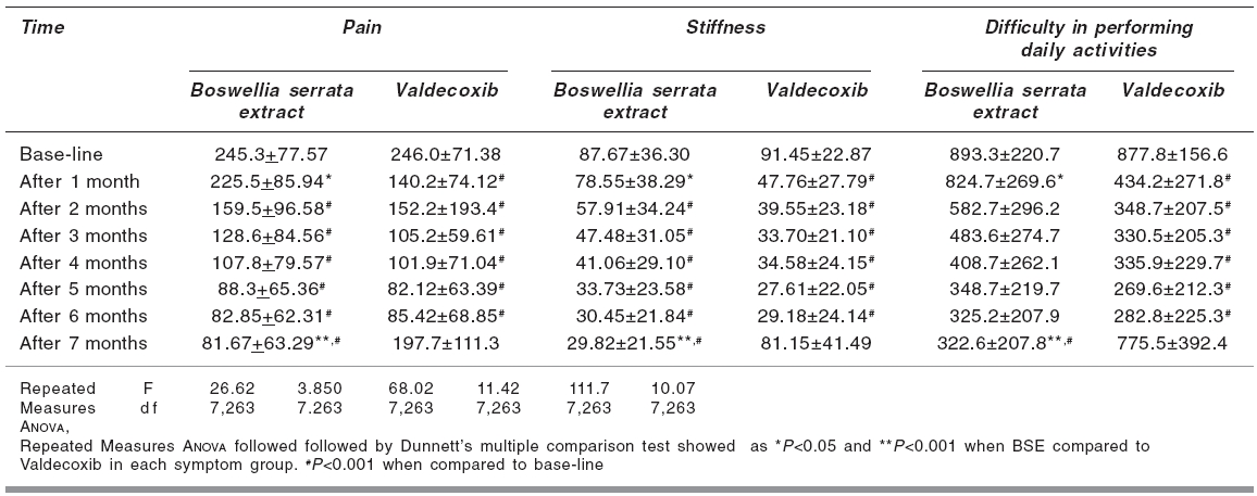 Comparison of WOMAC scores in the two treatment groups at different time intervals