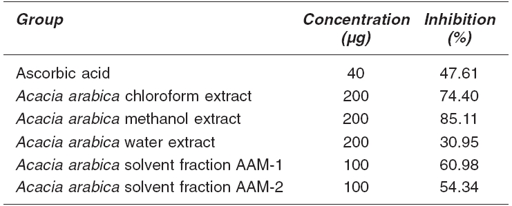 Effect of Acacia arabica solvent extracts on in vitro lipid