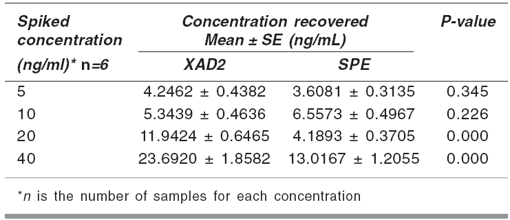 Mean recovery of stanozolol in spiked urine samples with XAD2