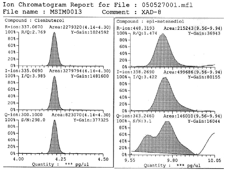 Total ion chromatogram of clenbuterol and epimetendiol