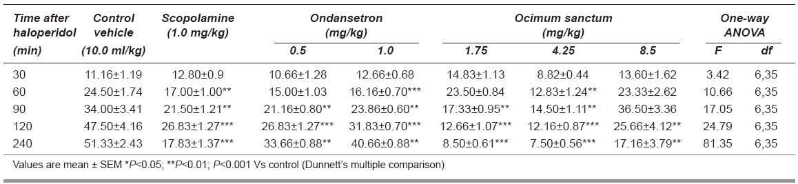 Table 1: Effects of acute administration of Ocimum sanctum on haloperidol-induced catalepsy