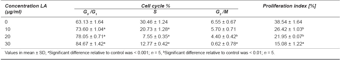 Table 2: Effect of Lantadene A on cell cycle and proliferation index in HL-60 cells after 24 h of exposure by fl ow cytometric analysis