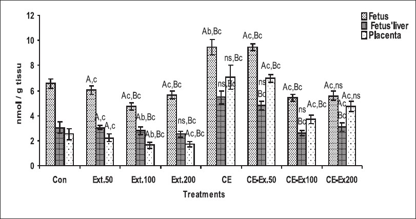 Figure 3: The effect of CE and plant extract on fetus, placenta and fetus' Liver LPO levels in pregnant Wistar albino rats. Each value represented mean ± SD, n = 10 a: P < 0.05; b: P < 0.01; c: P < 0.001; ns: non signifi cantnt, compared to control or CE-treated rats. A: difference between control and all treatments. B: difference between CE and plant extract treatments
