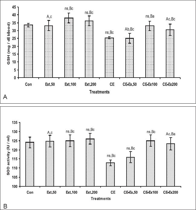 Figure 4: The effect of CE and plant extract on GSH content (A) and SOD enzyme activity (B) in pregnant Wistar albino rats. Each value represented mean ± SD, n = 10. a: P < 0.05; b: P < 0.01; c: P < 0.001; ns: non signifi cant, compared to control or CE- treated rats. A: difference between control and all treatments. B: difference between CE and plant extract treatments