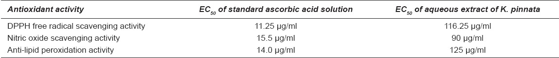 Table 3 : EC50 concentrations of the aqueous extract and ascorbic acid in different antioxidant models