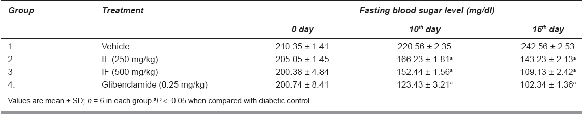 Table 2: Effect of IF on fasting blood sugar level in noninsulin-dependent  diabetic.