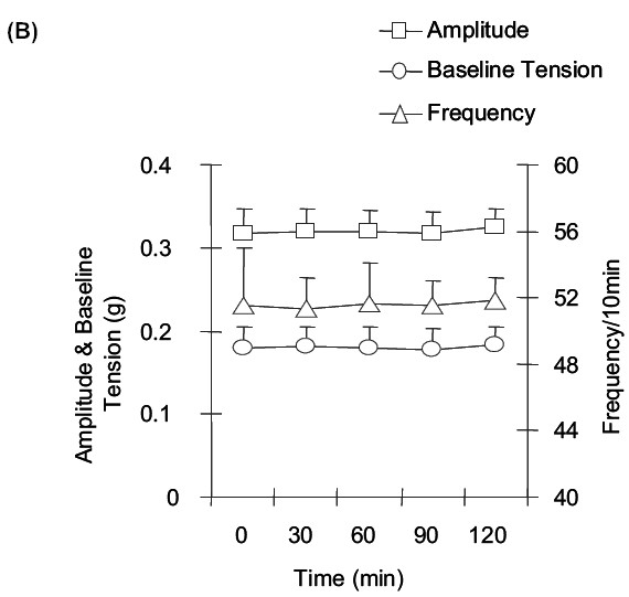 Figure 1B: Time-dependent changes in the amplitude (g), baseline tension (g), and frequency (per 10 min) of spontaneous muscular activity (SMA) of G. explanatum.
