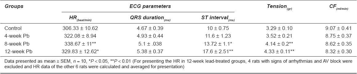 Table 1: ECG parameters (HR (beat/min), QRS duration (ms) and ST interval (ms)), Cardiac contractile force (tension, in gr) and Coronary flow (CF, in ml/min) in control and lead-treated (Pb) groups