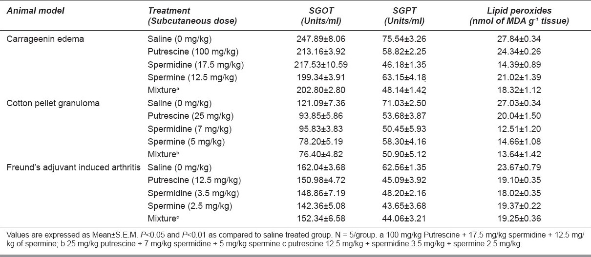 Table 4 :Effect of Polyamine treatment on SGOT, SGPT and lipid peroxidation during carrageenin edema, cotton pellet granuloma and Freund's adjuvant induced arthritis