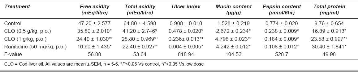 Table 2: Effect on free acidity, total acidity, ulcer index mucin content, pepsin content and total proteins in pylorus ligated rats