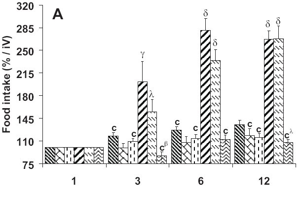 Figure 2A: Food (A) and water (B) intake* over 12 days of treatment with Terminalia glaucescens leaf extract