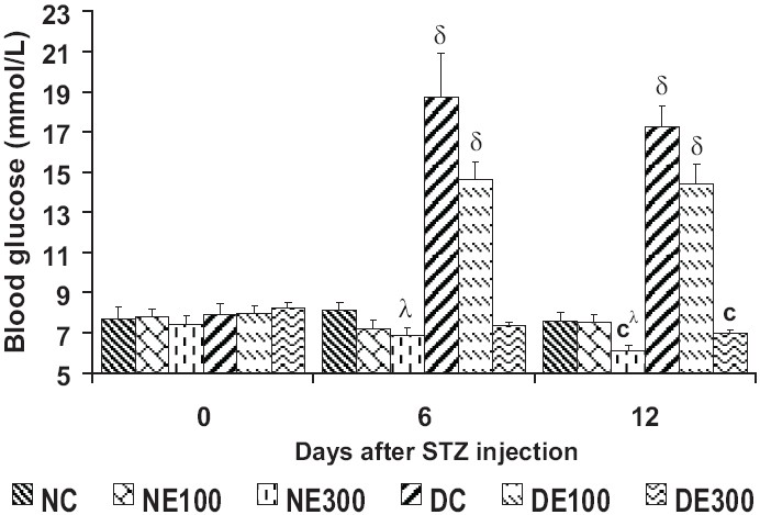 Figure 3: Blood glucose levels over 12 days of treatment with Terminalia  glaucescens leaf extract.
