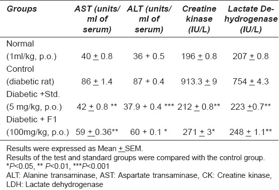 Table 3: The effect of fraction 1 of acetone extract of Cassia glauca on lipid profi le in diabetic rat (n = 6).