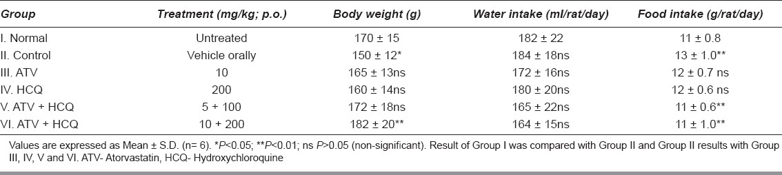 Table 1: Effects of ATV and HCQ on body weight, water and food intake in alloxan-induced diabetic rats