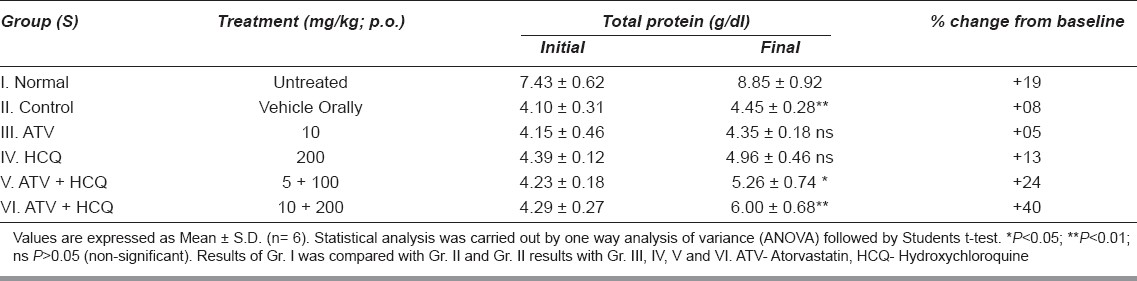 Table 3: Effects of ATV and HCQ on total protein level in alloxan-induced diabetic rats