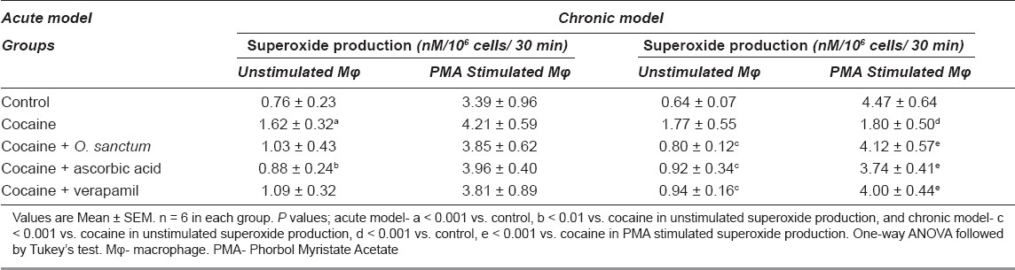 Table 2: Superoxide production in various groups on acute and chronic treatment with cocaine ± drugs
