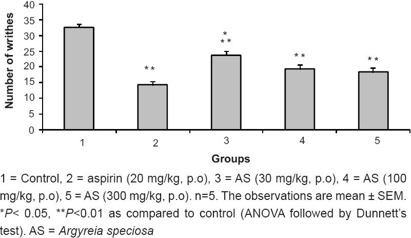 Figure 1 :Effect of ME of A. speciosa (30, 100, 300, mg/kg) on acetic acid-induced abdominal constriction in mice