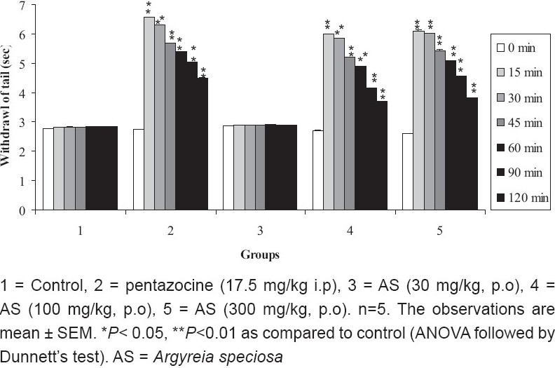 Figure 2 :Effect of ME of A. speciosa (30, 100, and 300 mg/kg) on mean reaction time by tail immersion method in mice
