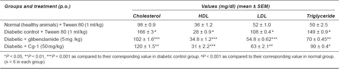 Table 3 :Effects of Cg-1 on lipid profi le of diabetic rats
