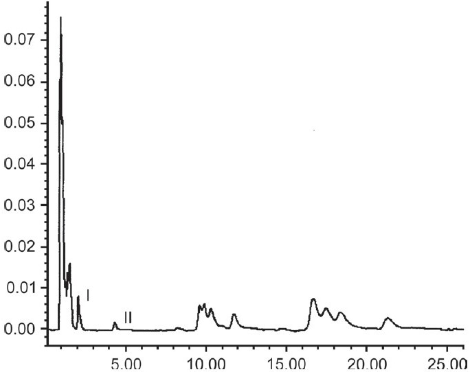 Figure 1: RP-HPLC of extracted sample B, with base separated peaks of withanolide-A (I) and withaferin-A (II)
