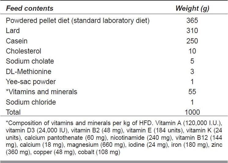 Table 1 :Composition of high-fat diet