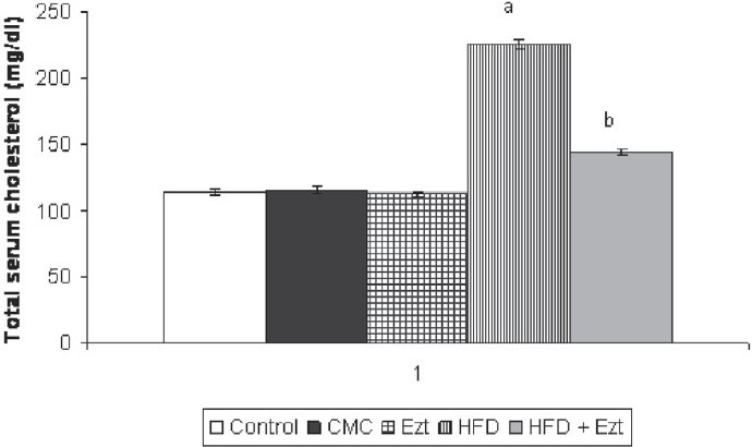 Figure 4 :Effect of ezetimibe on high-fat diet (HFD) induced changes in serum total cholesterol level. CMC, carboxymethylcellulose; ACSF, artifi cial cerebrospinal fl uid; Ezt, ezetimibe