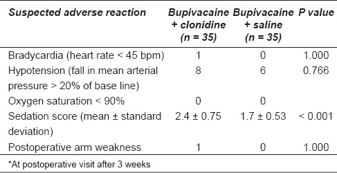 Table 3: Suspected adverse drug reaction profile in the two study groups