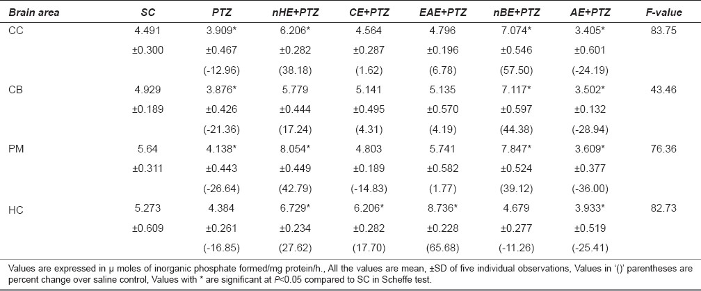 Table 1: Changes in the sodium, potassium-ATPase (Na+/K+ -ATPase) in different regions of rat brain during PTZ-induced epilepsy and on pre-treatment with different extracts of Centella asiatica
