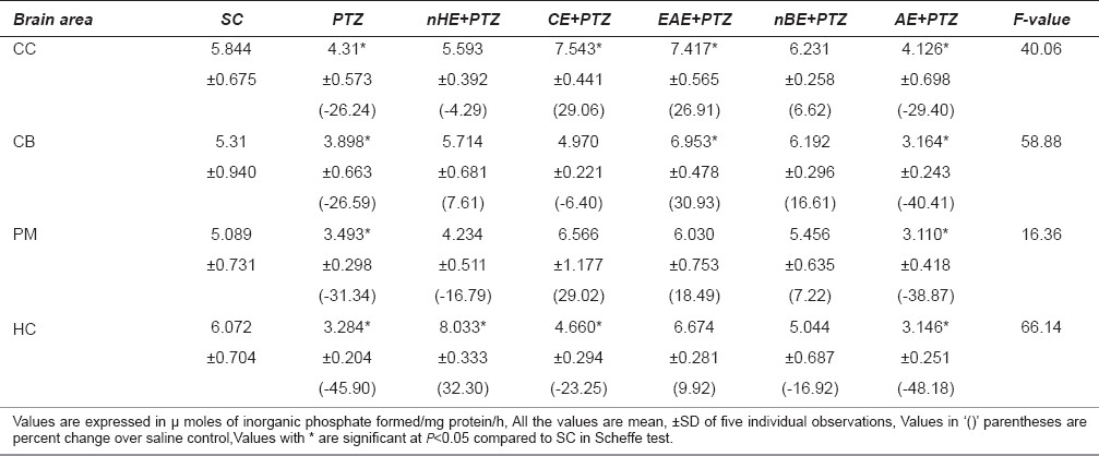 Table 3: Changes in the calcium-ATPase (Ca2 ± -ATPase) in different regions of rat brain during PTZ-induced epilepsy and on pre-treatment with different extracts of Centella asiatica