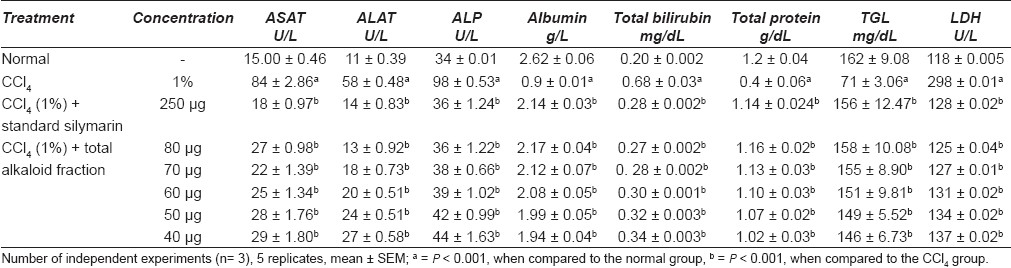 Table 1: Effects of treatment of total alkaloid fraction of Hygrophila auriculata leaves on the biochemical parameters of CCl4 intoxicated freshly isolated rat hepatocytes