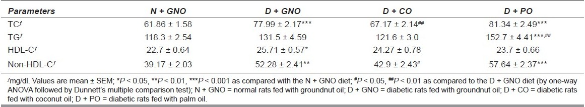 Table 1 :Effect of saturated fatty acidrich dietary vegetable oils on the lipid profile in normal and diabetic rats (n = 6)