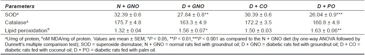 Table 2 :Effect of saturated fatty acid-rich dietary vegetable oils on antioxidant enzymes in normal and diabetic rats (n = 6)