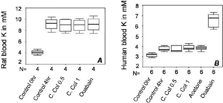 Figure 6 :(A) In rat blood samples incubated with or without additives, there was an increase in plasma K+ after 4 h. There was no difference between untreated controls after 4 h and samples treated with either acetone extract of Cleistanthus collinus (n = 4, P = 0.625, with WSR test for both doses of C. collinus) or Ouabain (n = 4, P = 1 with WSR test). (B) In human blood, while ouabain caused a significant elevation of blood K+ after 4 h (n = 6, P = 0.031 with WSR test), there was no change in samples incubated with C. collinus extract (n = 6, P = 0.25 with WSR test).