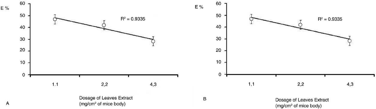 Figure 2: Non linear dose-response curves for the anthelmintic activity indicating the hormetic tendency of R. graveolens leaves (A) and seeds (B) hydro alcoholic extract given per oz at different concentrations to Swiss albino mice weighting 20g and having a mean corporal mass of 46cm2 (n=10). Values are expressed as mean ± SD of cumulative counts of proglottides eliminated after four consecutive days of experiment. P<0.1.