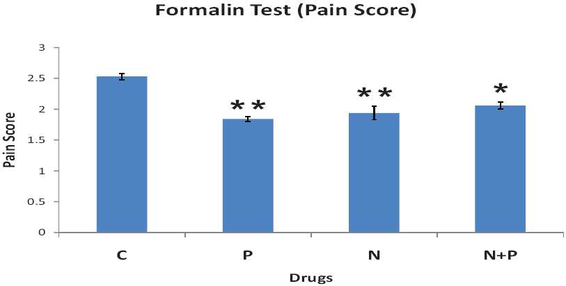 Figure 1: Effect of gum acacia as control (C), nimesulide alone (N), paracetamol alone (P), and nimesulide and paracetamol combination (N + P) on formalin-induced pain in rats. Each point represents mean pain score ± SEM (n = 6). *P < 0.05 and **P < 0.01, compared with control treatment (Wilcoxon– Mann– Whitney test).