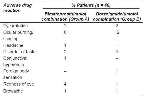 Table 3: Adverse drug reactions