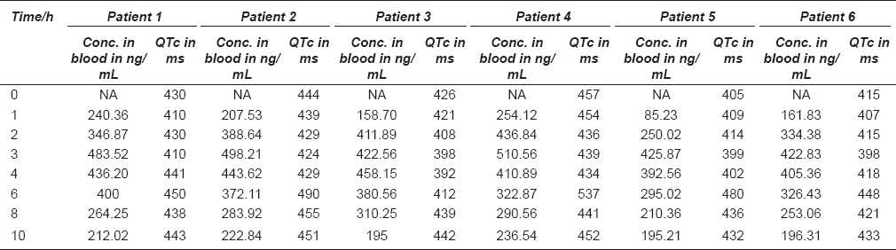 Table 1: Plasma concentrations and QTc interval in individual patients