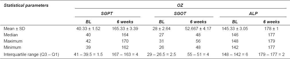 Table 2: Hepatic enzyme levels in olanzapine-treated group (OZ)