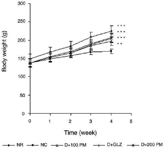 Figure 3: Effect of aqueous extract of Pterocarpus marsupium (PM) on body weight of type 2 diabetic rats. Values are mean ± SEM; n=6; **P < 0.01, ***P < 0.001 as compared to type 2 diabetic control; F = 17.8; df = 4, 25 (one-way ANOVA followed by Tukey-Kramer multiple comparison test). NR: Normal, DC: type 2 diabetic control, D + 100 PM: type 2 diabetic treated with 100 mg/kg of PM, D + 200 PM: type 2 diabetic treated with 200 mg/kg of PM, D + GLZ: type 2 diabetic treated with gliclazide.