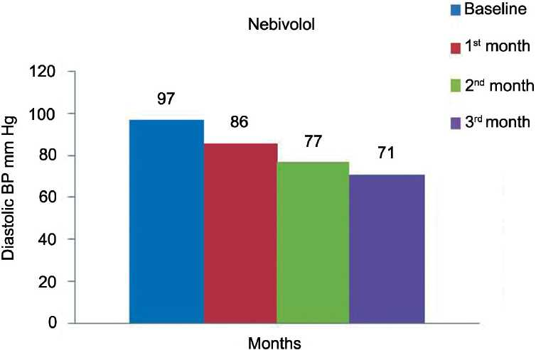 Figure 2: Effect of nebivolol on diastolic blood pressure.