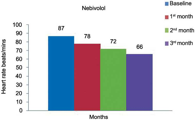 Figure 3: Effect of nebivolol on heart rate.