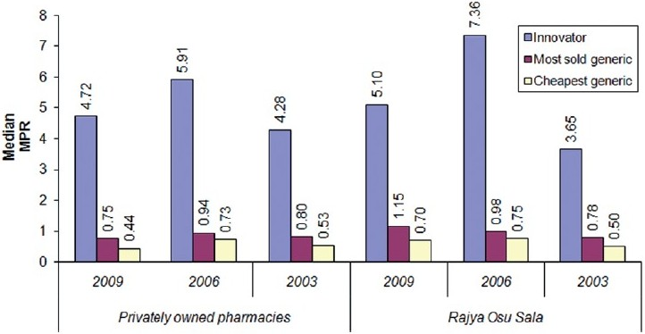 Figure 1 :Comparison of summary median price ratios for privately owned pharmacies and Rajya Osu Sala in 2003, 2006 and 2009