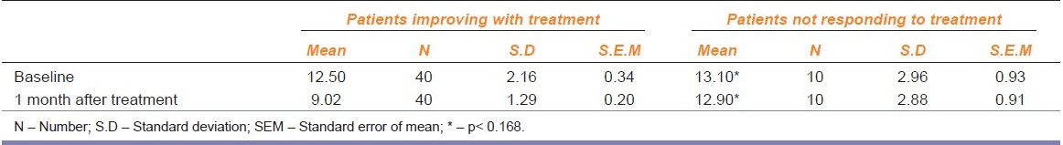 Table 2: Shows the comparision between patients improving and patients not responding to treatment