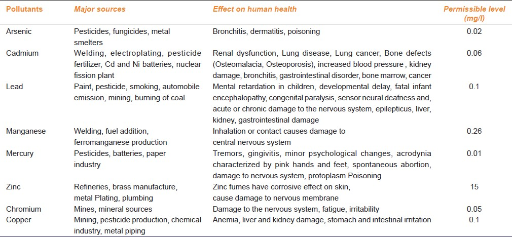 Table 1: Types of heavy metals and their effect on human health with their permissible limits