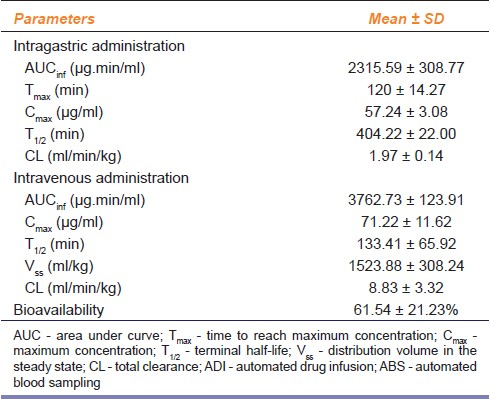 Table 3: Noncompartmental pharmacokinetics of gabapentin (30 mg/kg) in plasma samples obtained using the ADI/ABS method