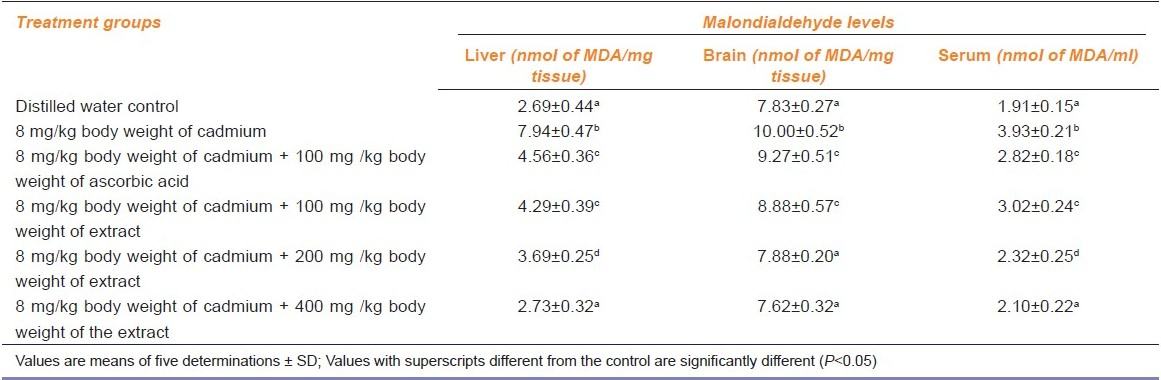 Table 3: Effect of administration of cadmium and aqueous extract of <i>Celosia argentea</i> leaves on the malondialdehyde levels of rat liver, brain and serum