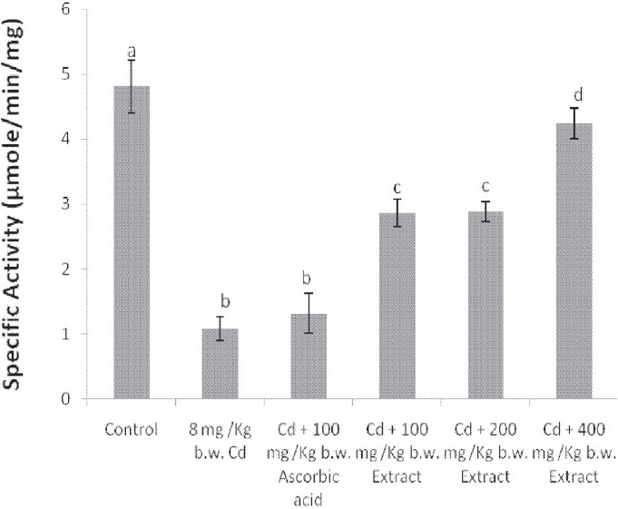 Figure 4: Effect of the simultaneous administration of cadmium and the aqueous extract of <i>Celosia argentea</i> leaves on the catalase activity of rat liver