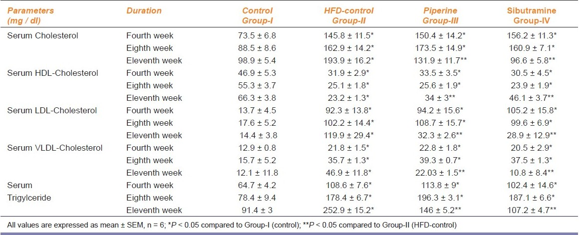 Table 2: Effect of piperine on the serum lipid profile