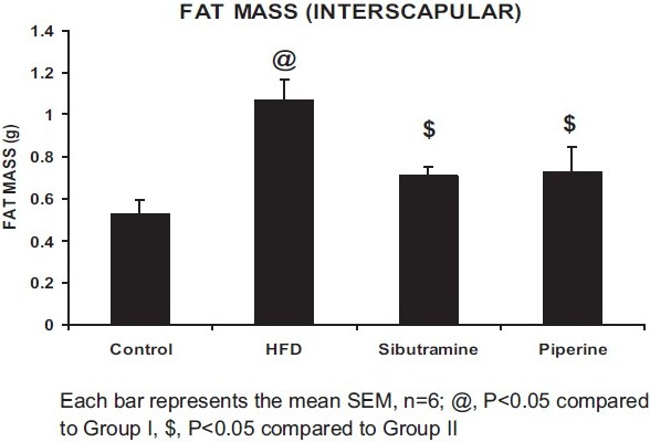 Figure 4: Effect of piperine on interscapular fat mass in high-fat diet animals